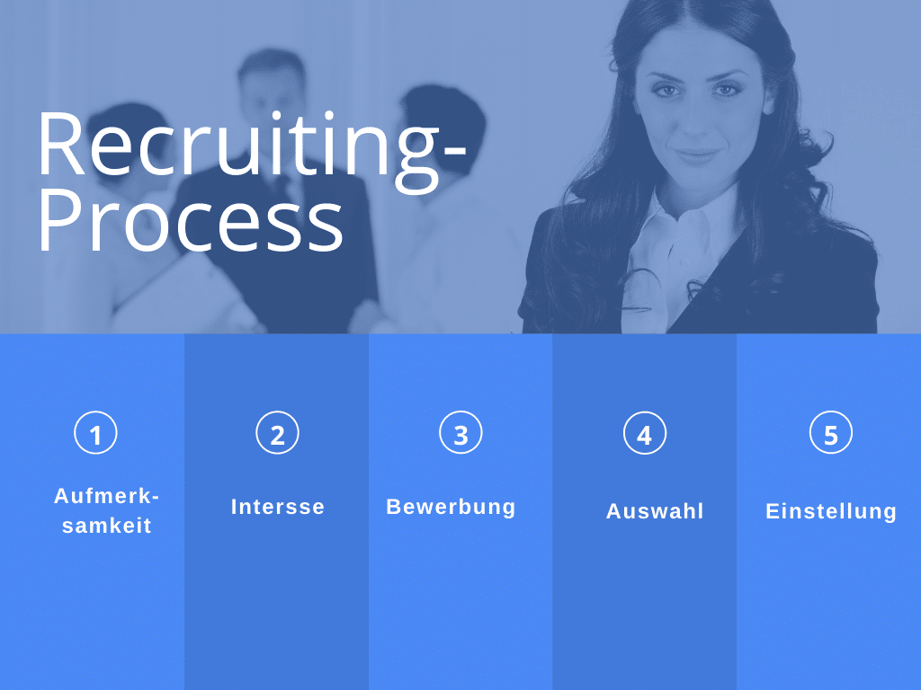 Recruiting-Prozess