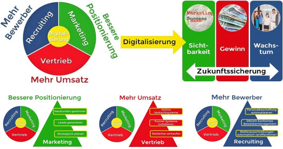 Hans Maier - Business-Modell-summary