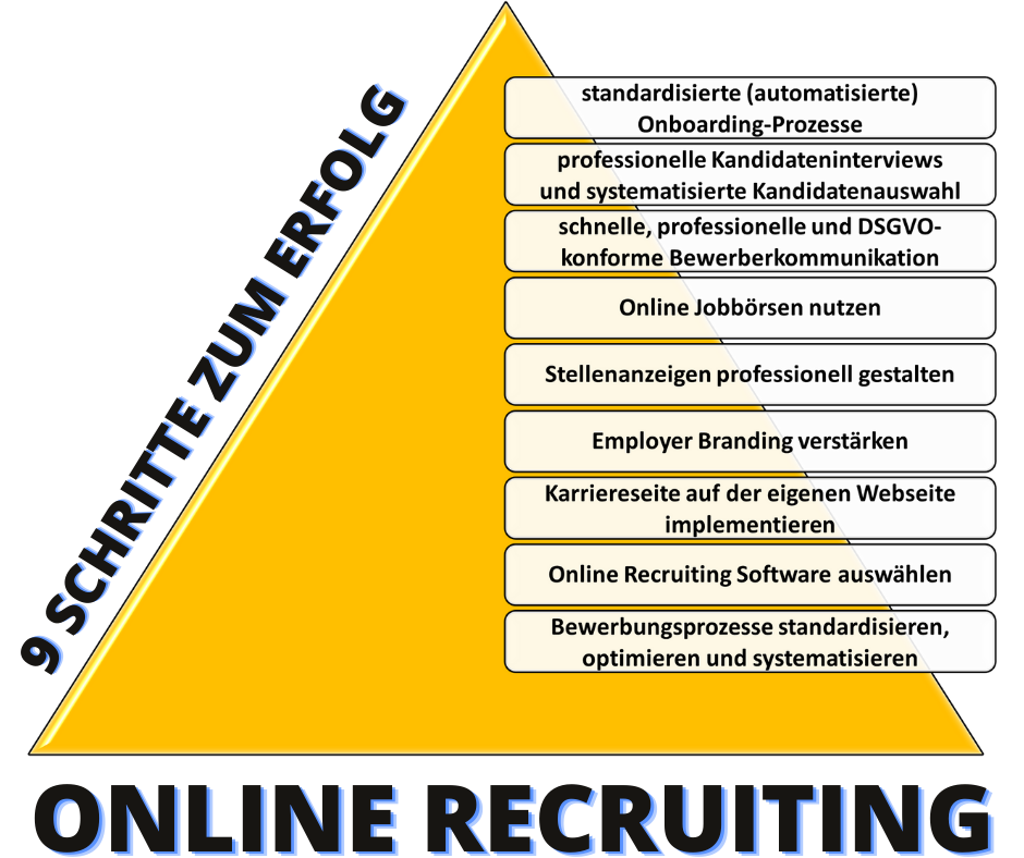 Online-Recruiting-9_Schritte